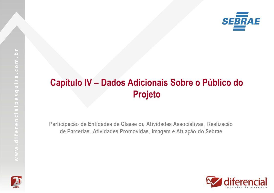 Capítulo IV – Dados Adicionais Sobre o Público do Projeto Participação de Entidades de Classe ou Atividades Associativas, Realização de Parcerias, Ati