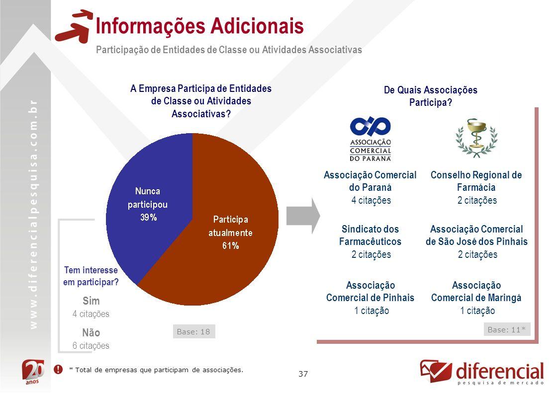 37 Informações Adicionais Base: 18 Participação de Entidades de Classe ou Atividades Associativas A Empresa Participa de Entidades de Classe ou Atividades Associativas.