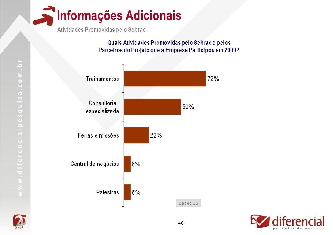 40 Informações Adicionais Atividades Promovidas pelo Sebrae Quais Atividades Promovidas pelo Sebrae e pelos Parceiros do Projeto que a Empresa Participou em 2009.