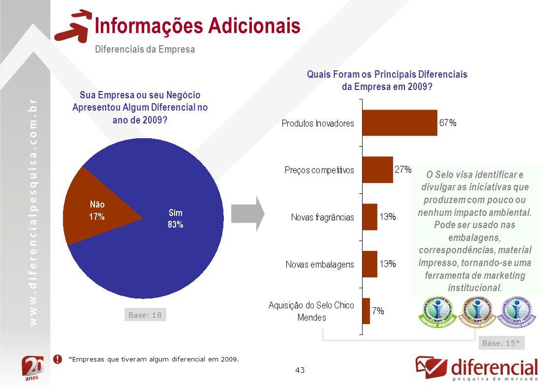 43 Informações Adicionais Quais Foram os Principais Diferenciais da Empresa em 2009? Base: 15* *Empresas que tiveram algum diferencial em 2009. Difere