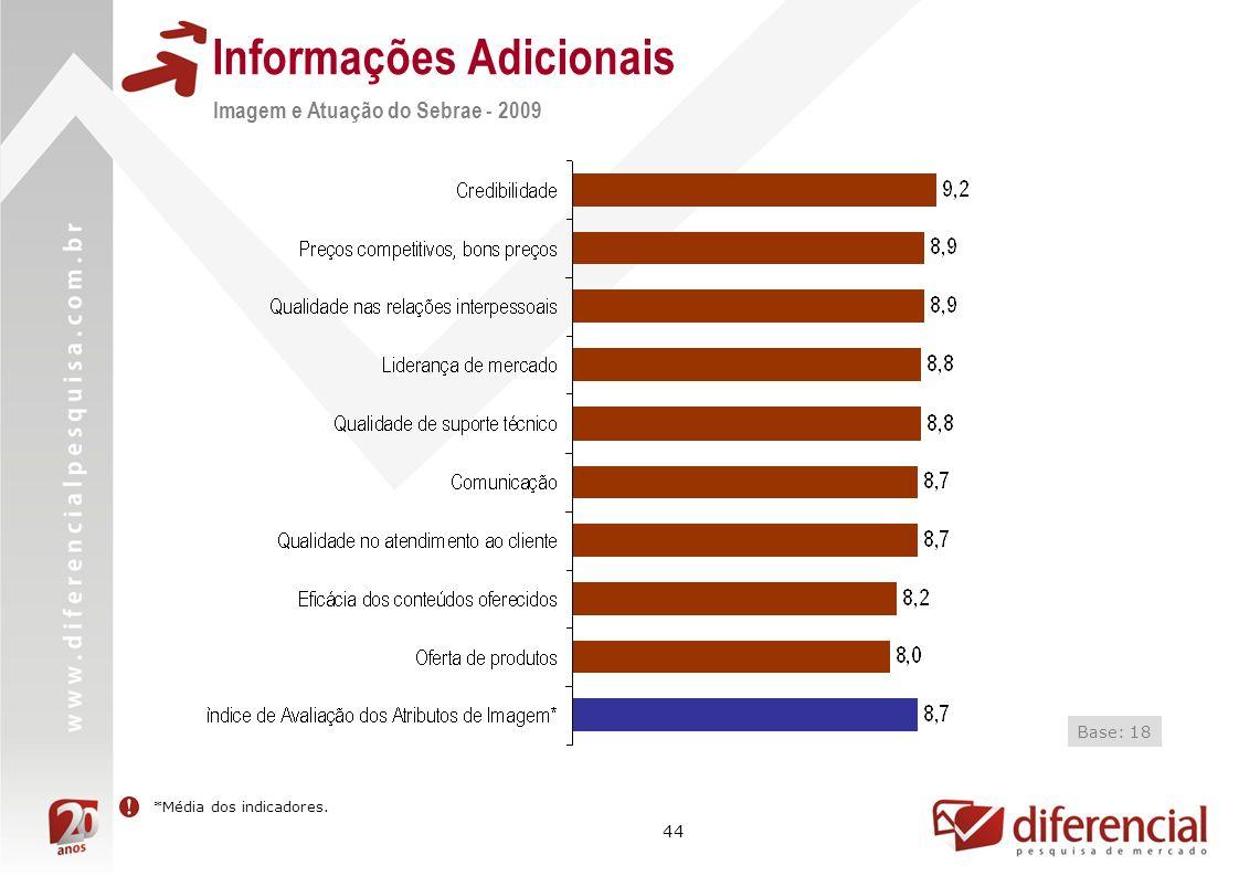 44 Informações Adicionais Imagem e Atuação do Sebrae - 2009 Base: 18 *Média dos indicadores.