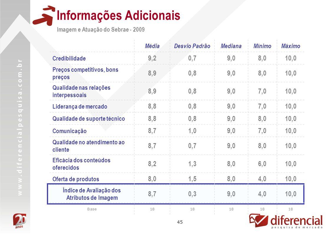 45 Informações Adicionais Imagem e Atuação do Sebrae - 2009 MédiaDesvio PadrãoMedianaMínimoMáximo Credibilidade 9,20,79,08,010,0 Preços competitivos,