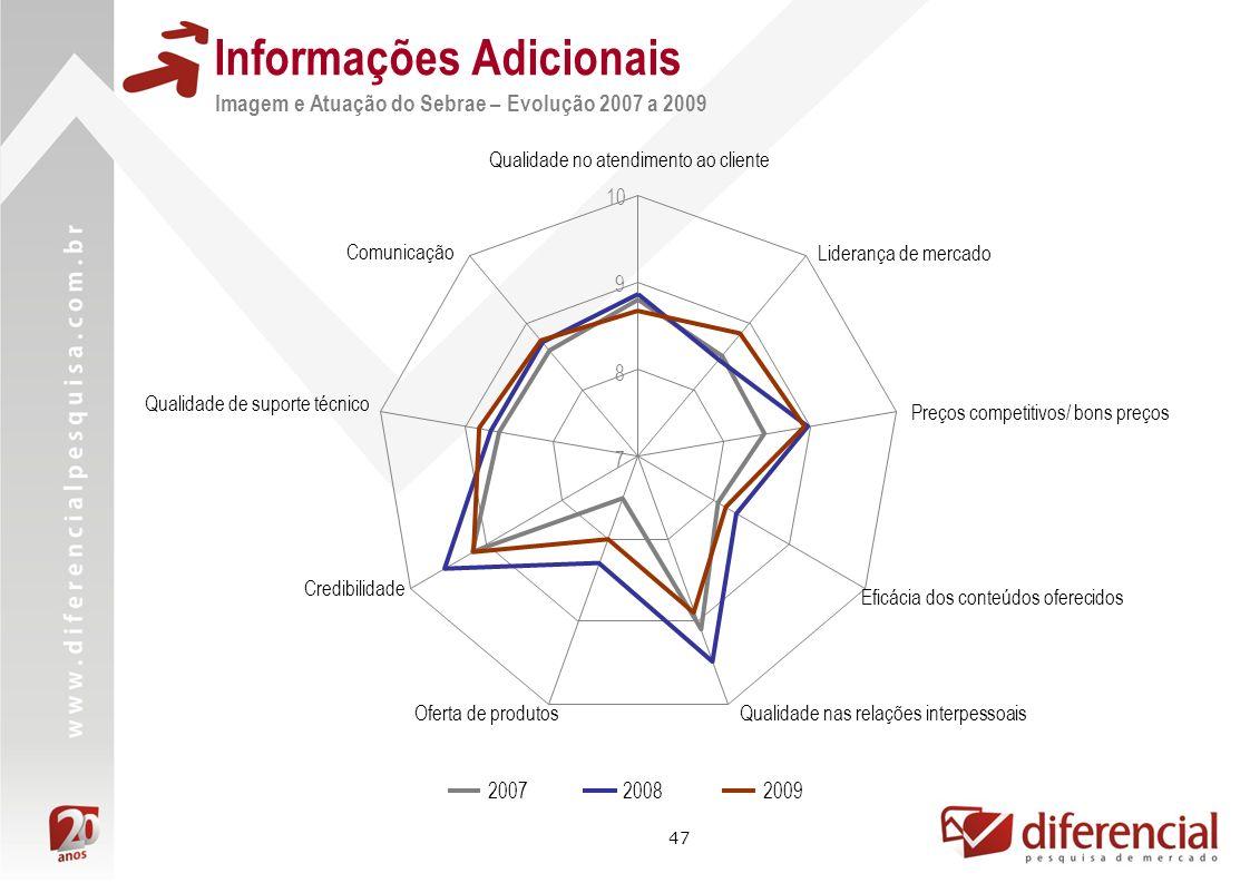 47 Informações Adicionais Imagem e Atuação do Sebrae – Evolução 2007 a 2009 7 8 9 10 Qualidade no atendimento ao cliente Liderança de mercado Preços c