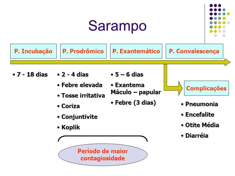 Sarampo P. ProdrômicoP. ExantemáticoP. ConvalescençaP. Incubação Complicações 2 - 4 dias 2 - 4 dias Febre elevada Febre elevada Tosse irritativa Tosse
