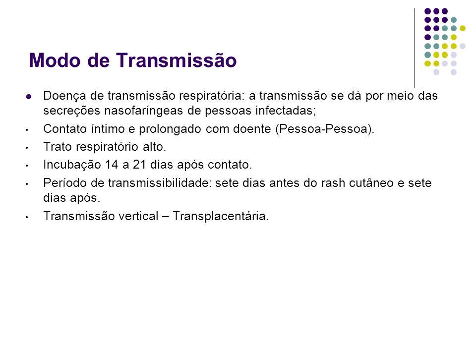 Modo de Transmissão Doença de transmissão respiratória: a transmissão se dá por meio das secreções nasofaríngeas de pessoas infectadas; Contato íntimo e prolongado com doente (Pessoa-Pessoa).
