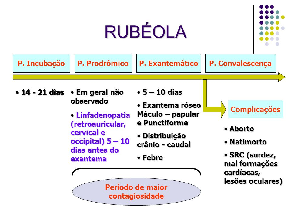 RUBÉOLA P. ProdrômicoP. ExantemáticoP. ConvalescençaP. Incubação Complicações Em geral não observado Em geral não observado 14 - 21 dias 14 - 21 dias