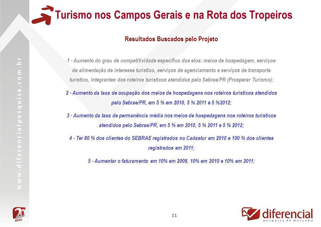 11 Turismo nos Campos Gerais e na Rota dos Tropeiros 1 - Aumento do grau de competitividade específico dos elos: meios de hospedagem, serviços de alimentação de interesse turístico, serviços de agenciamento e serviços de transporte turístico, integrantes dos roteiros turísticos atendidos pelo Sebrae/PR (Prosperar Turismo); 2 - Aumento da taxa de ocupação dos meios de hospedagens nos roteiros turísticos atendidos pelo Sebrae/PR, em 5 % em 2010, 5 % 2011 e 5 %2012; 3 - Aumento da taxa de permanência média nos meios de hospedagens nos roteiros turísticos atendidos pelo Sebrae/PR, em 5 % em 2010, 5 % 2011 e 5 % 2012; 4 - Ter 80 % dos clientes do SEBRAE registrados no Cadastur em 2010 e 100 % dos clientes registrados em 2011; 5 - Aumentar o faturamento em 10% em 2009, 10% em 2010 e 10% em 2011; Resultados Buscados pelo Projeto