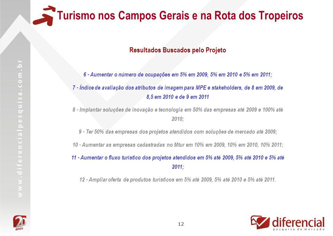 12 Turismo nos Campos Gerais e na Rota dos Tropeiros 6 - Aumentar o número de ocupações em 5% em 2009, 5% em 2010 e 5% em 2011; 7 - Índice de avaliação dos atributos de imagem para MPE e stakeholders, de 8 em 2009, de 8,5 em 2010 e de 9 em 2011 8 - Implantar soluções de inovação e tecnologia em 50% das empresas até 2009 e 100% até 2010; 9 - Ter 50% das empresas dos projetos atendidos com soluções de mercado até 2009; 10 - Aumentar as empresas cadastradas no Mtur em 10% em 2009, 10% em 2010, 10% 2011; 11 - Aumentar o fluxo turístico dos projetos atendidos em 5% até 2009, 5% até 2010 e 5% até 2011; 12 - Ampliar oferta de produtos turísticos em 5% até 2009, 5% até 2010 e 5% até 2011.