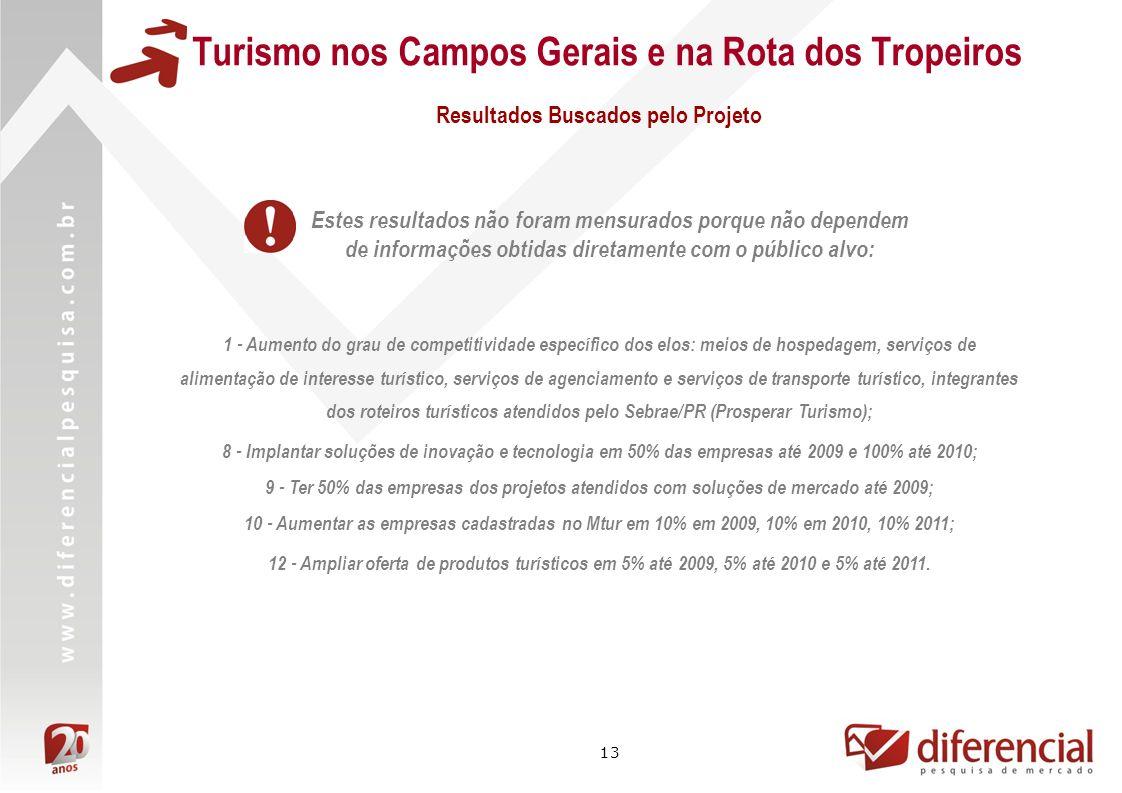 13 Turismo nos Campos Gerais e na Rota dos Tropeiros 1 - Aumento do grau de competitividade específico dos elos: meios de hospedagem, serviços de alim