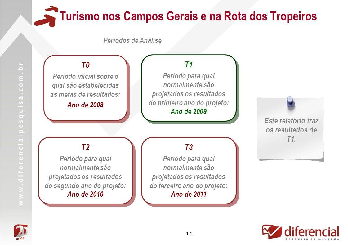 14 Períodos de Análise T1 Período para qual normalmente são projetados os resultados do primeiro ano do projeto: Ano de 2009 T1 Período para qual normalmente são projetados os resultados do primeiro ano do projeto: Ano de 2009 Este relatório traz os resultados de T1.