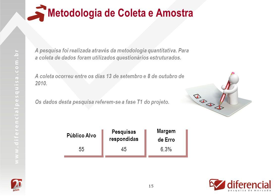 15 Metodologia de Coleta e Amostra Público Alvo Pesquisas respondidas Margem de Erro 55456,3% A pesquisa foi realizada através da metodologia quantitativa.