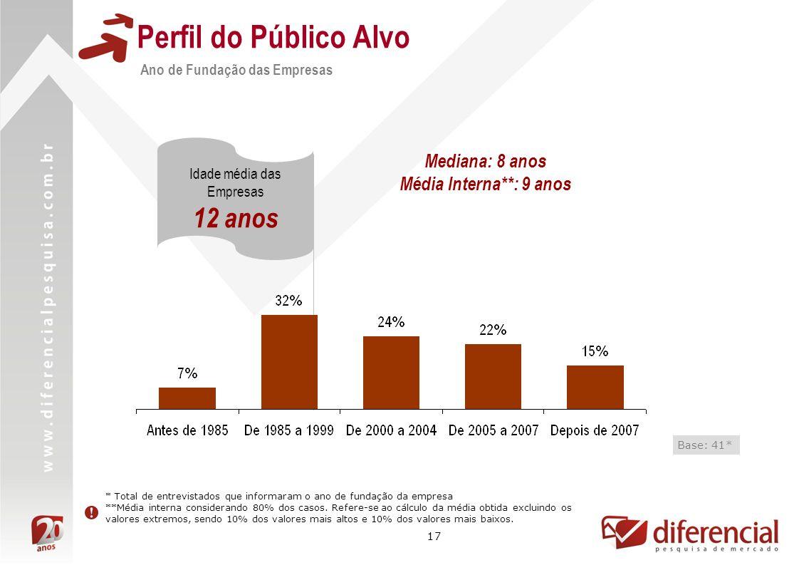 17 Perfil do Público Alvo Ano de Fundação das Empresas Base: 41* * Total de entrevistados que informaram o ano de fundação da empresa **Média interna considerando 80% dos casos.