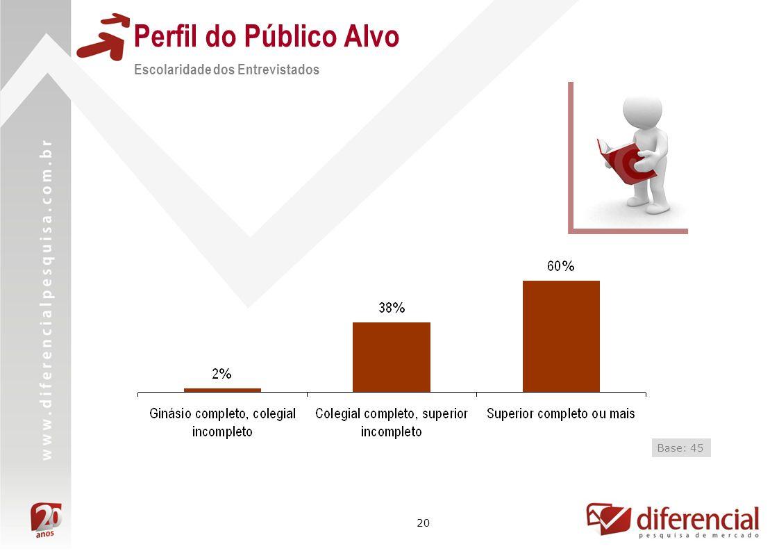 20 Perfil do Público Alvo Escolaridade dos Entrevistados Base: 45
