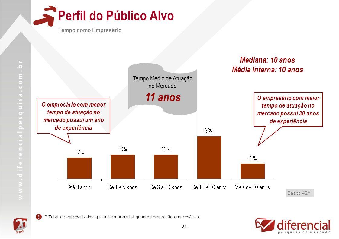 21 Perfil do Público Alvo Tempo como Empresário Base: 42* Tempo Médio de Atuação no Mercado 11 anos O empresário com maior tempo de atuação no mercado