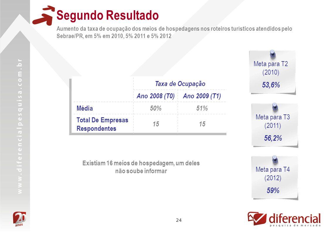 24 Segundo Resultado Aumento da taxa de ocupação dos meios de hospedagens nos roteiros turísticos atendidos pelo Sebrae/PR, em 5% em 2010, 5% 2011 e 5% 2012 Taxa de Ocupação Ano 2008 (T0)Ano 2009 (T1) Média 50%51% Total De Empresas Respondentes 15 Meta para T2 (2010) 53,6% Existiam 16 meios de hospedagem, um deles não soube informar Meta para T3 (2011) 56,2% Meta para T4 (2012) 59%