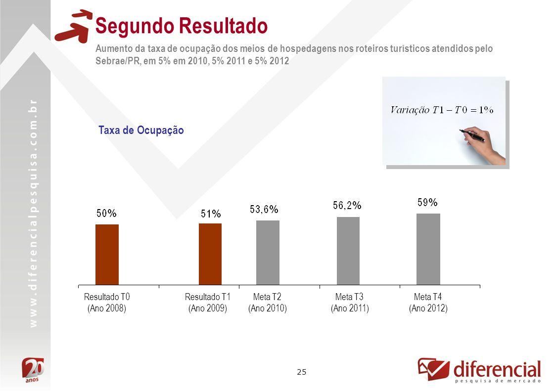 25 Segundo Resultado Aumento da taxa de ocupação dos meios de hospedagens nos roteiros turísticos atendidos pelo Sebrae/PR, em 5% em 2010, 5% 2011 e 5
