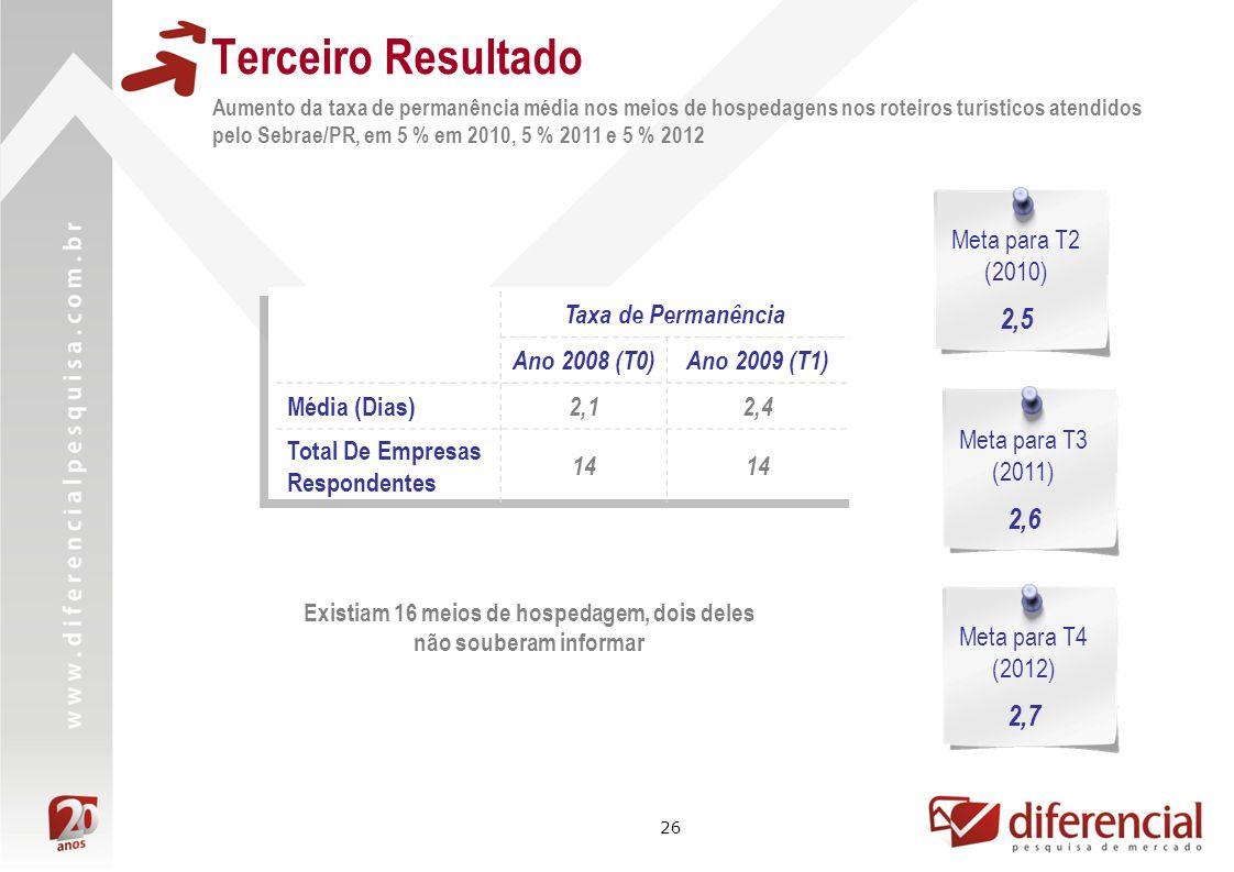 26 Terceiro Resultado Aumento da taxa de permanência média nos meios de hospedagens nos roteiros turísticos atendidos pelo Sebrae/PR, em 5 % em 2010, 5 % 2011 e 5 % 2012 Taxa de Permanência Ano 2008 (T0)Ano 2009 (T1) Média (Dias) 2,12,4 Total De Empresas Respondentes 14 Meta para T2 (2010) 2,5 Meta para T3 (2011) 2,6 Meta para T4 (2012) 2,7 Existiam 16 meios de hospedagem, dois deles não souberam informar