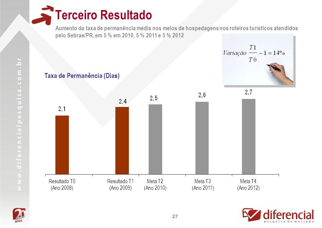 27 Terceiro Resultado Aumento da taxa de permanência média nos meios de hospedagens nos roteiros turísticos atendidos pelo Sebrae/PR, em 5 % em 2010, 5 % 2011 e 5 % 2012 Resultado T0 (Ano 2008) Meta T3 (Ano 2011) Resultado T1 (Ano 2009) Meta T2 (Ano 2010) Meta T4 (Ano 2012) Taxa de Permanência (Dias)