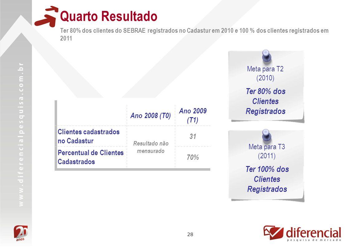 28 Quarto Resultado Ter 80% dos clientes do SEBRAE registrados no Cadastur em 2010 e 100 % dos clientes registrados em 2011 Ano 2008 (T0) Ano 2009 (T1) Clientes cadastrados no Cadastur Resultado não mensurado 31 Percentual de Clientes Cadastrados 70% Meta para T2 (2010) Ter 80% dos Clientes Registrados Meta para T3 (2011) Ter 100% dos Clientes Registrados