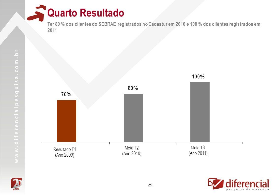 29 Quarto Resultado Ter 80 % dos clientes do SEBRAE registrados no Cadastur em 2010 e 100 % dos clientes registrados em 2011 Meta T2 (Ano 2010) Meta T3 (Ano 2011) Resultado T1 (Ano 2009)