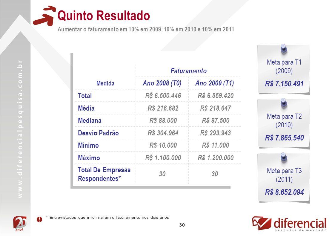 30 Quinto Resultado Aumentar o faturamento em 10% em 2009, 10% em 2010 e 10% em 2011 Faturamento Medida Ano 2008 (T0)Ano 2009 (T1) Total R$ 6.500.446