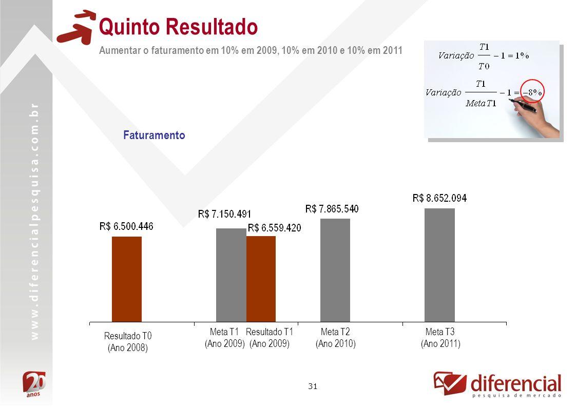 31 Quinto Resultado Resultado T1 (Ano 2009) Aumentar o faturamento em 10% em 2009, 10% em 2010 e 10% em 2011 Resultado T0 (Ano 2008) Meta T1 (Ano 2009) Faturamento Meta T2 (Ano 2010) Meta T3 (Ano 2011)