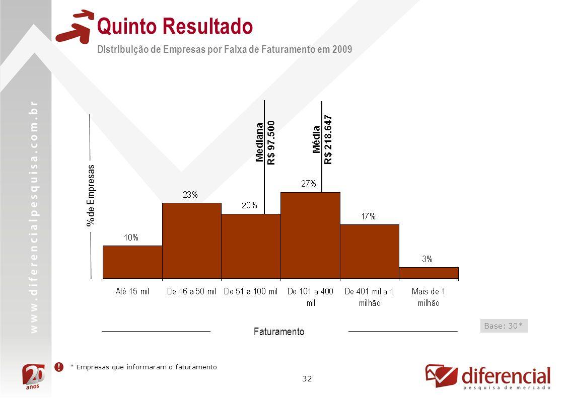 32 % de Empresas Faturamento Base: 30* * Empresas que informaram o faturamento Quinto Resultado Média R$ 218.647 Mediana R$ 97.500 Distribuição de Empresas por Faixa de Faturamento em 2009