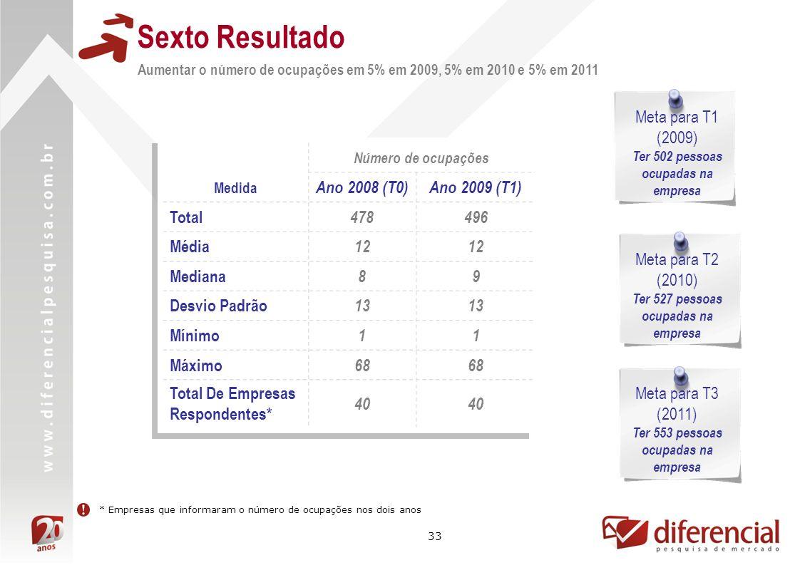 33 Sexto Resultado Aumentar o número de ocupações em 5% em 2009, 5% em 2010 e 5% em 2011 Meta para T1 (2009) Ter 502 pessoas ocupadas na empresa Número de ocupações Medida Ano 2008 (T0)Ano 2009 (T1) Total 478496 Média 12 Mediana 89 Desvio Padrão 13 Mínimo 11 Máximo 68 Total De Empresas Respondentes* 40 * Empresas que informaram o número de ocupações nos dois anos Meta para T2 (2010) Ter 527 pessoas ocupadas na empresa Meta para T3 (2011) Ter 553 pessoas ocupadas na empresa