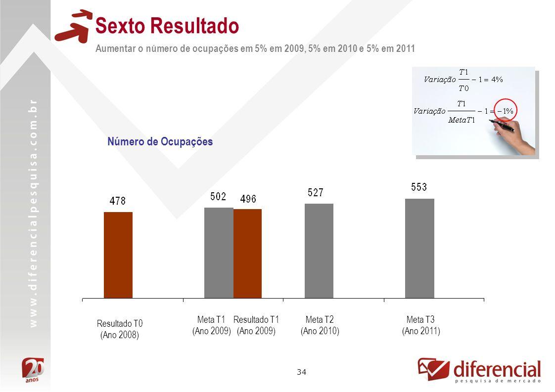 34 Sexto Resultado Resultado T1 (Ano 2009) Resultado T0 (Ano 2008) Meta T1 (Ano 2009) Número de Ocupações Meta T2 (Ano 2010) Meta T3 (Ano 2011) Aumentar o número de ocupações em 5% em 2009, 5% em 2010 e 5% em 2011