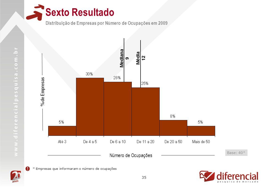35 Mediana 9 % de Empresas * Empresas que informaram o número de ocupações Média 12 Número de Ocupações Base: 40* Sexto Resultado Distribuição de Empr