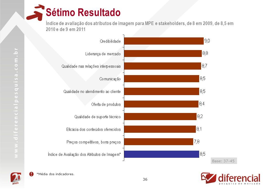 36 Sétimo Resultado Índice de avaliação dos atributos de imagem para MPE e stakeholders, de 8 em 2009, de 8,5 em 2010 e de 9 em 2011 Resultado não mensurado Base: 37-45 *Média dos indicadores.