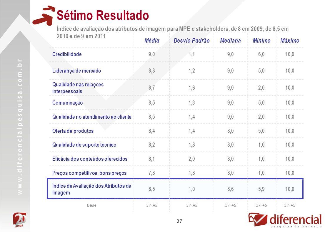 37 Sétimo Resultado Índice de avaliação dos atributos de imagem para MPE e stakeholders, de 8 em 2009, de 8,5 em 2010 e de 9 em 2011 Resultado não mensurado MédiaDesvio PadrãoMedianaMínimoMáximo Credibilidade9,01,19,06,010,0 Liderança de mercado8,81,29,05,010,0 Qualidade nas relações interpessoais 8,71,69,02,010,0 Comunicação8,51,39,05,010,0 Qualidade no atendimento ao cliente8,51,49,02,010,0 Oferta de produtos8,41,48,05,010,0 Qualidade de suporte técnico8,21,88,01,010,0 Eficácia dos conteúdos oferecidos8,12,08,01,010,0 Preços competitivos, bons preços7,81,88,01,010,0 Índice de Avaliação dos Atributos de Imagem 8,51,08,65,910,0 Base37-45