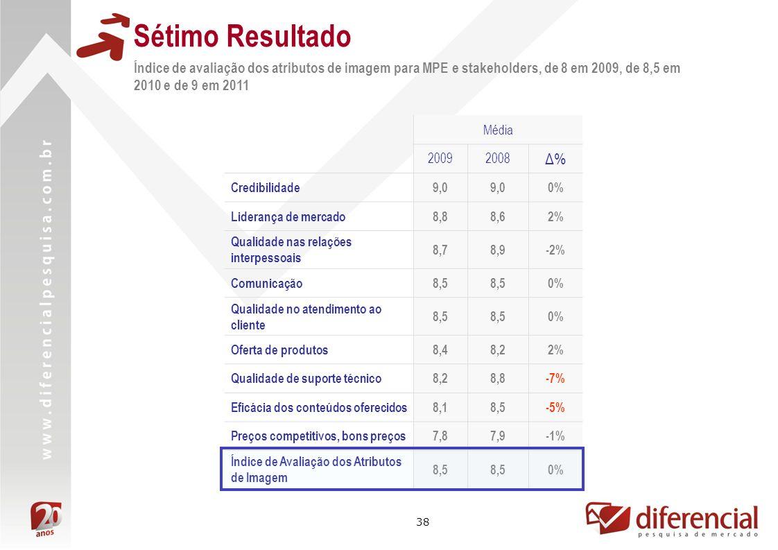 38 Sétimo Resultado Índice de avaliação dos atributos de imagem para MPE e stakeholders, de 8 em 2009, de 8,5 em 2010 e de 9 em 2011 Média 20092008 Δ%Δ% Credibilidade9,0 0% Liderança de mercado8,88,62% Qualidade nas relações interpessoais 8,78,9-2% Comunicação8,5 0% Qualidade no atendimento ao cliente 8,5 0% Oferta de produtos8,48,22% Qualidade de suporte técnico8,28,8-7% Eficácia dos conteúdos oferecidos8,18,5-5% Preços competitivos, bons preços7,87,9-1% Índice de Avaliação dos Atributos de Imagem 8,5 0%