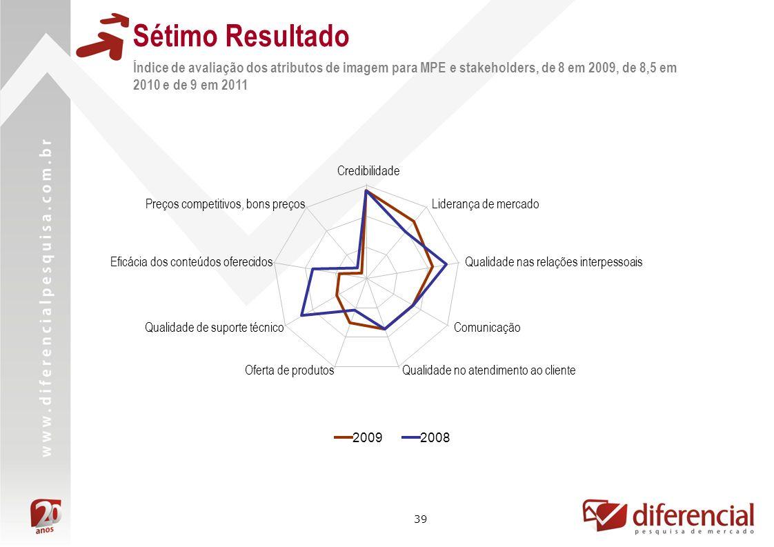 39 Sétimo Resultado Índice de avaliação dos atributos de imagem para MPE e stakeholders, de 8 em 2009, de 8,5 em 2010 e de 9 em 2011 20092008 Credibil
