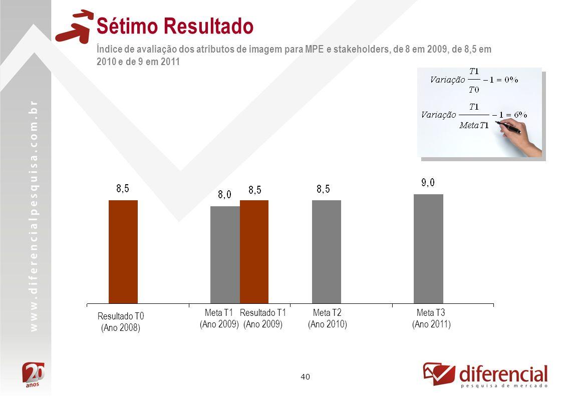 40 Sétimo Resultado Índice de avaliação dos atributos de imagem para MPE e stakeholders, de 8 em 2009, de 8,5 em 2010 e de 9 em 2011 Resultado T1 (Ano 2009) Resultado T0 (Ano 2008) Meta T1 (Ano 2009) Meta T2 (Ano 2010) Meta T3 (Ano 2011)
