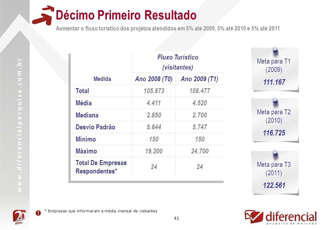 41 Décimo Primeiro Resultado Aumentar o fluxo turístico dos projetos atendidos em 5% até 2009, 5% até 2010 e 5% até 2011 Fluxo Turístico (visitantes) Medida Ano 2008 (T0)Ano 2009 (T1) Total 105.873108.477 Média 4.4114.520 Mediana 2.8502.700 Desvio Padrão 5.6445.747 Mínimo 150 Máximo 19.20024.700 Total De Empresas Respondentes* 24 Meta para T1 (2009) 111.167 * Empresas que informaram a média mensal de visitantes Meta para T2 (2010) 116.725 Meta para T3 (2011) 122.561