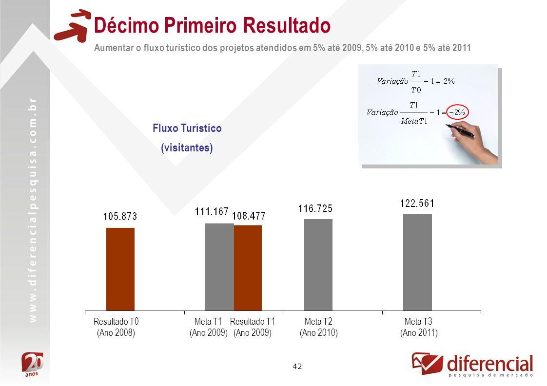 42 Décimo Primeiro Resultado Aumentar o fluxo turístico dos projetos atendidos em 5% até 2009, 5% até 2010 e 5% até 2011 Resultado T1 (Ano 2009) Resultado T0 (Ano 2008) Meta T1 (Ano 2009) Fluxo Turístico (visitantes) Meta T2 (Ano 2010) Meta T3 (Ano 2011)