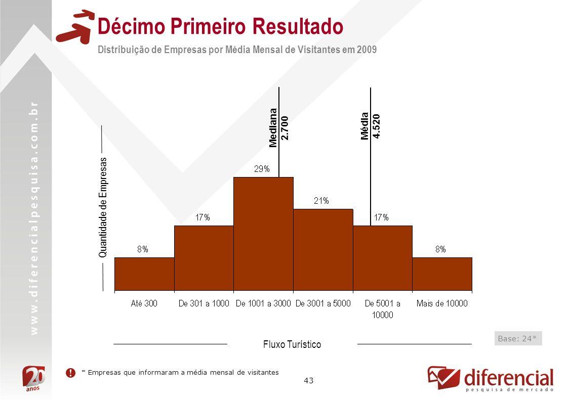 43 Décimo Primeiro Resultado Distribuição de Empresas por Média Mensal de Visitantes em 2009 Quantidade de Empresas * Empresas que informaram a média mensal de visitantes Fluxo Turístico Base: 24* Média 4.520 Mediana 2.700
