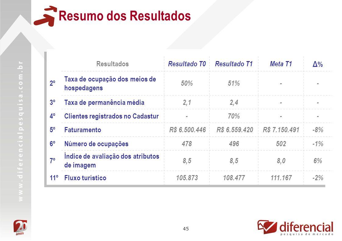 45 Resumo dos Resultados Resultados Resultado T0Resultado T1Meta T1 Δ%Δ% 2º Taxa de ocupação dos meios de hospedagens 50%51%-- 3ºTaxa de permanência média 2,12,4-- 4ºClientes registrados no Cadastur -70%-- 5ºFaturamento R$ 6.500.446 R$ 6.559.420R$ 7.150.491-8% 6ºNúmero de ocupações 478496502-1% 7º Índice de avaliação dos atributos de imagem 8,5 8,06% 11ºFluxo turístico 105.873108.477111.167-2%