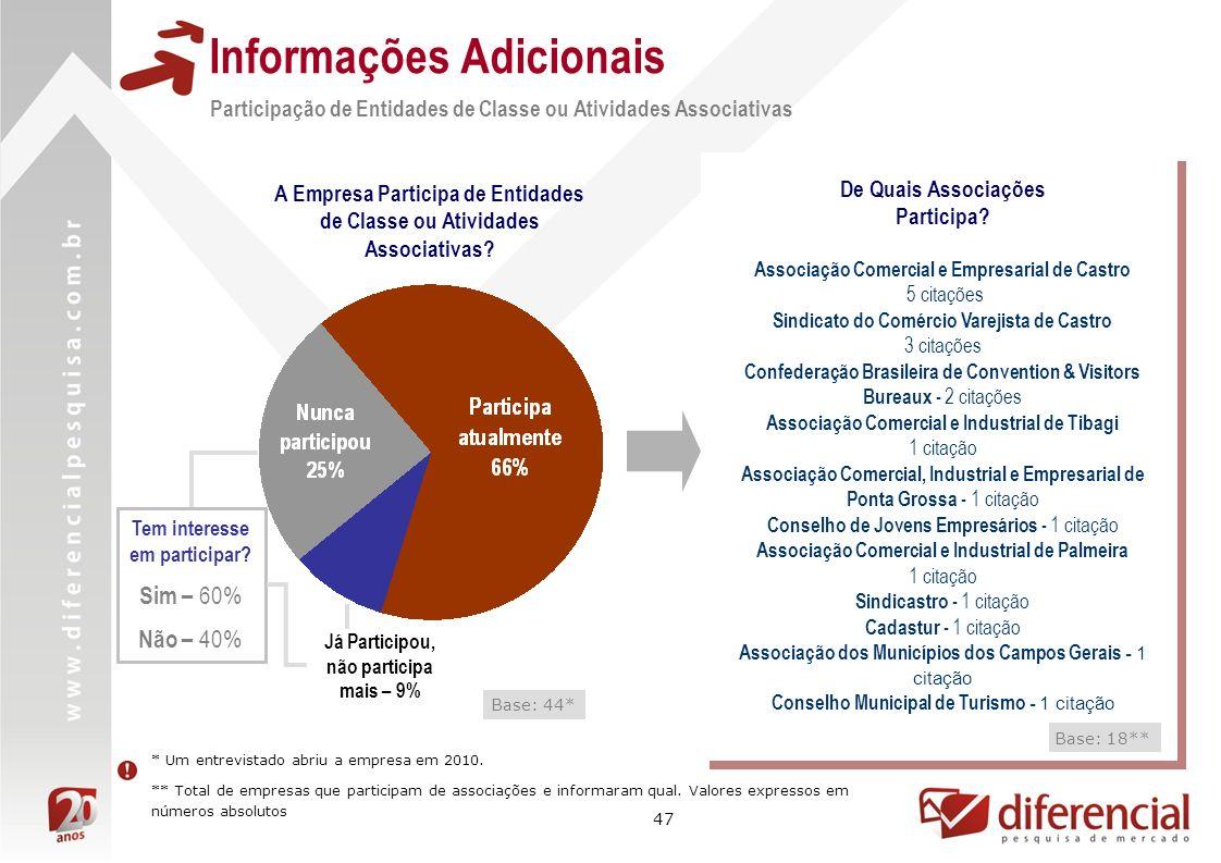 47 Informações Adicionais Base: 44* Participação de Entidades de Classe ou Atividades Associativas A Empresa Participa de Entidades de Classe ou Atividades Associativas.