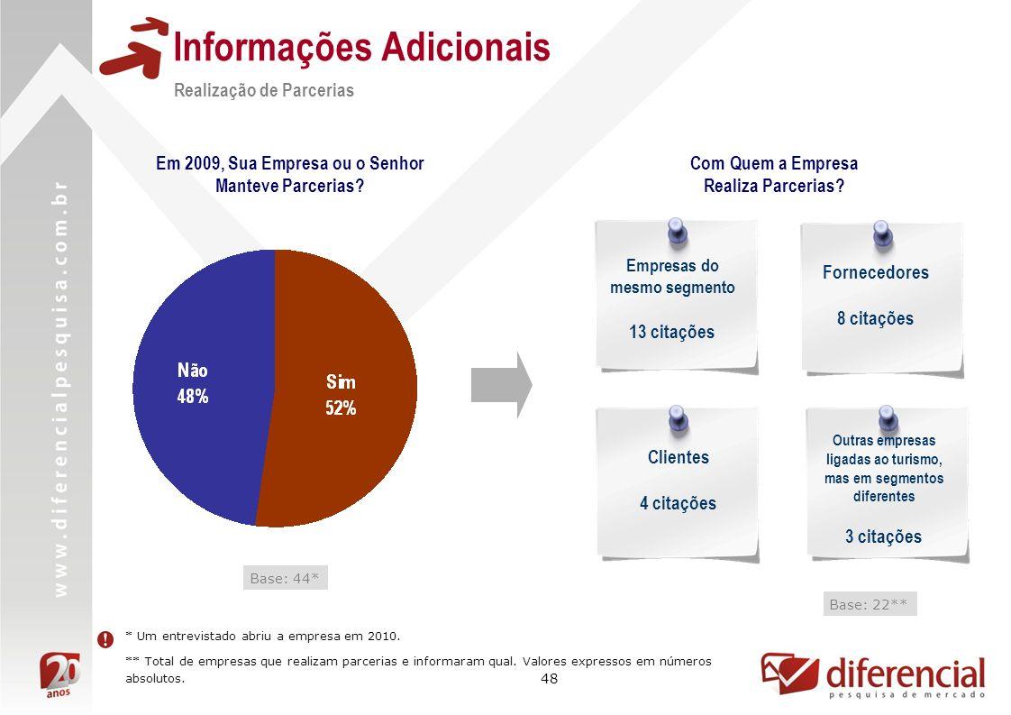 48 Informações Adicionais Base: 44* Realização de Parcerias Base: 22** Com Quem a Empresa Realiza Parcerias? Em 2009, Sua Empresa ou o Senhor Manteve