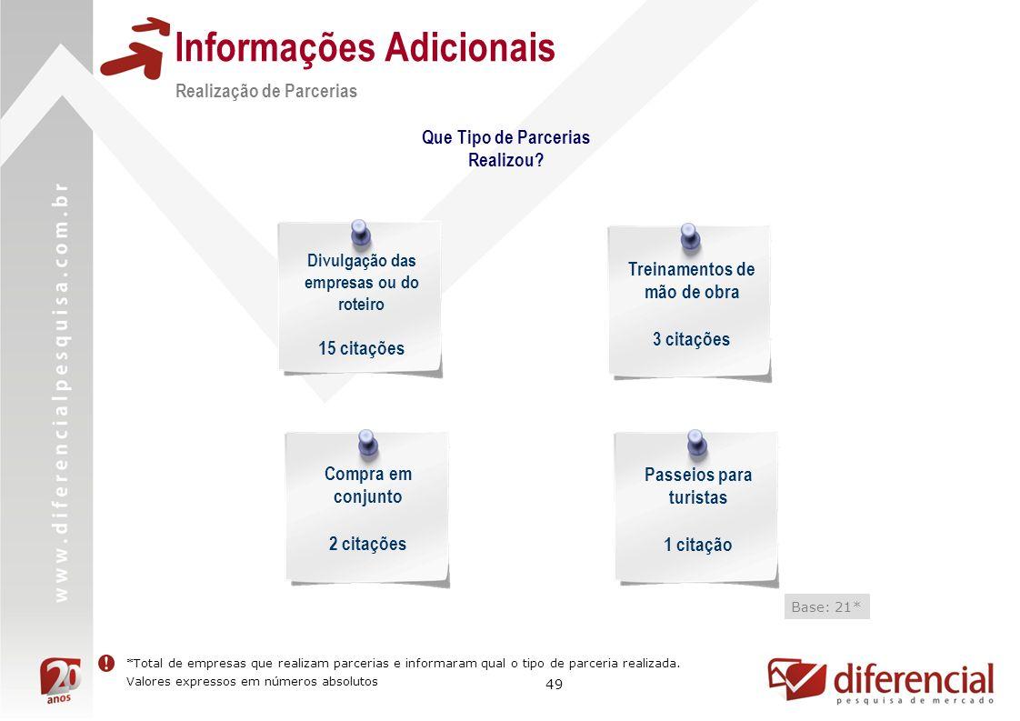 49 Informações Adicionais Realização de Parcerias Base: 21* Que Tipo de Parcerias Realizou.