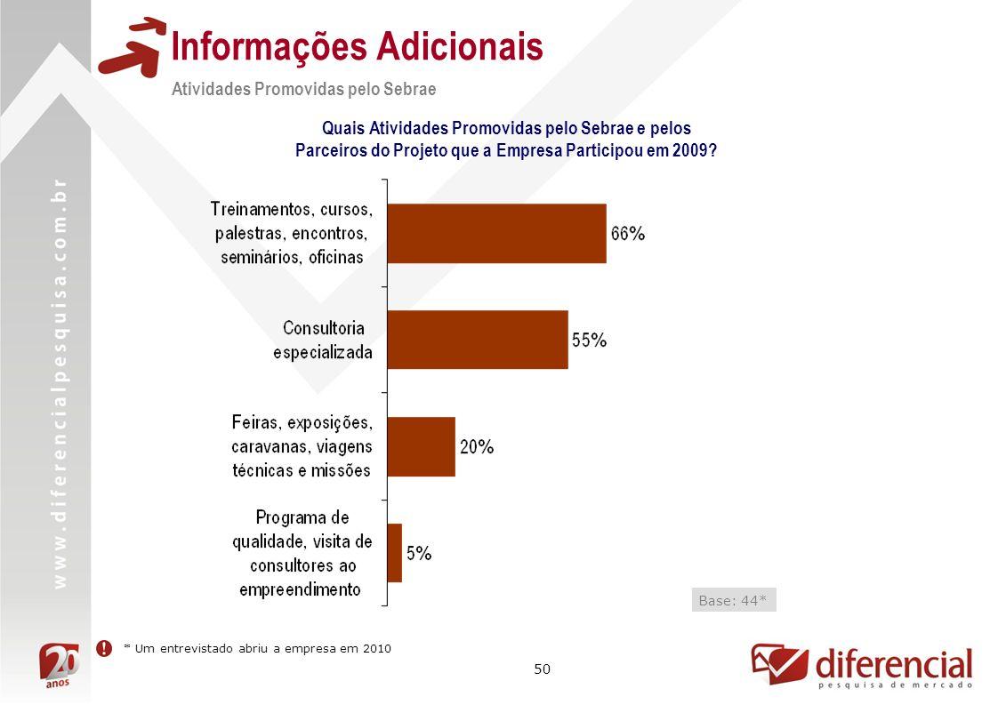50 Informações Adicionais Atividades Promovidas pelo Sebrae Quais Atividades Promovidas pelo Sebrae e pelos Parceiros do Projeto que a Empresa Participou em 2009.