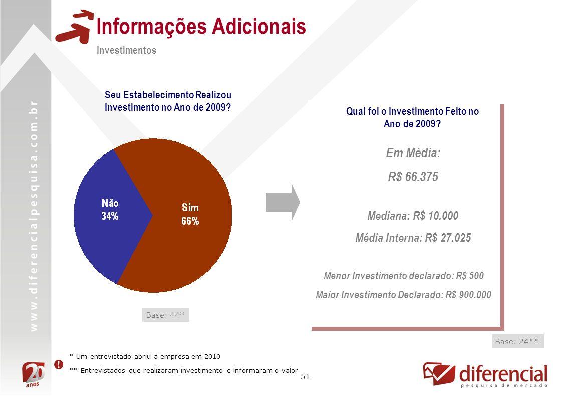 51 Informações Adicionais Investimentos Seu Estabelecimento Realizou Investimento no Ano de 2009? Base: 44* Qual foi o Investimento Feito no Ano de 20