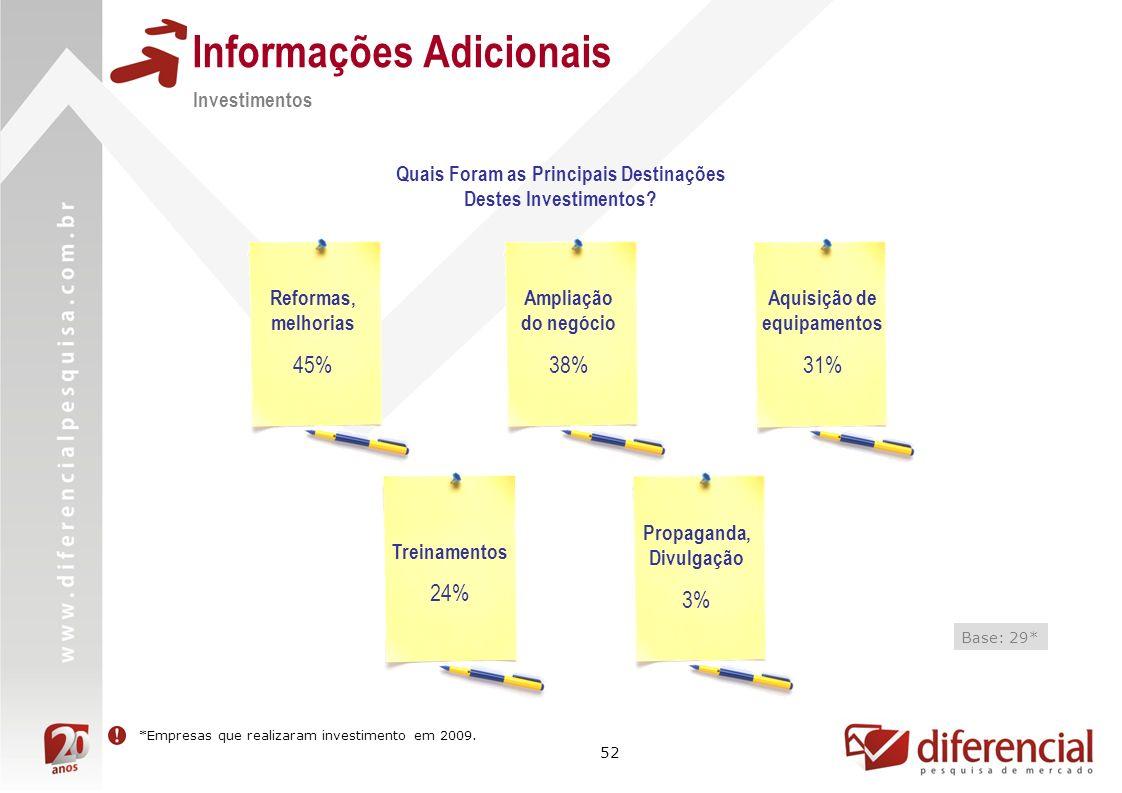 52 Informações Adicionais Quais Foram as Principais Destinações Destes Investimentos? Base: 29* *Empresas que realizaram investimento em 2009. Reforma