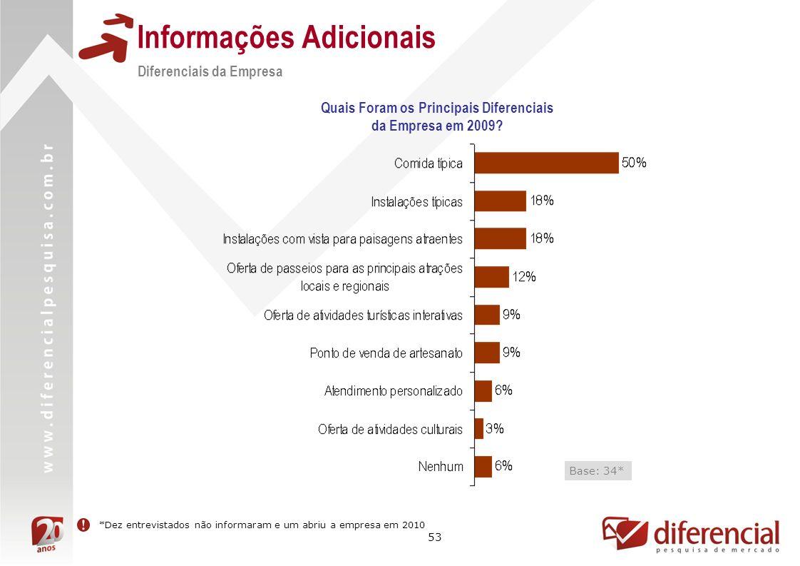 53 Informações Adicionais Quais Foram os Principais Diferenciais da Empresa em 2009? Diferenciais da Empresa *Dez entrevistados não informaram e um ab