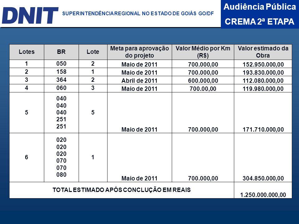 Audiência Pública CREMA 2ª ETAPA DNIT SUPERINTENDÊNCIA REGIONAL NO ESTADO DA BAHIA LotesBRLote Meta para aprovação do projeto Valor Médio por Km (R$)