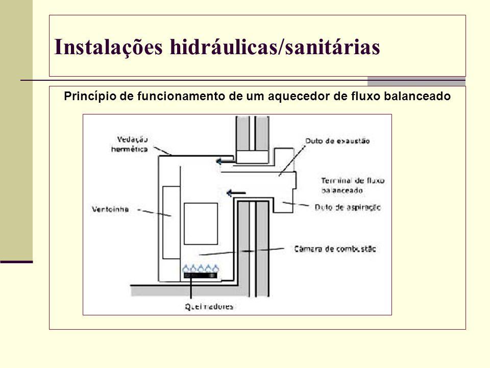 Instalações hidráulicas/sanitárias Princípio de funcionamento de um aquecedor de fluxo balanceado