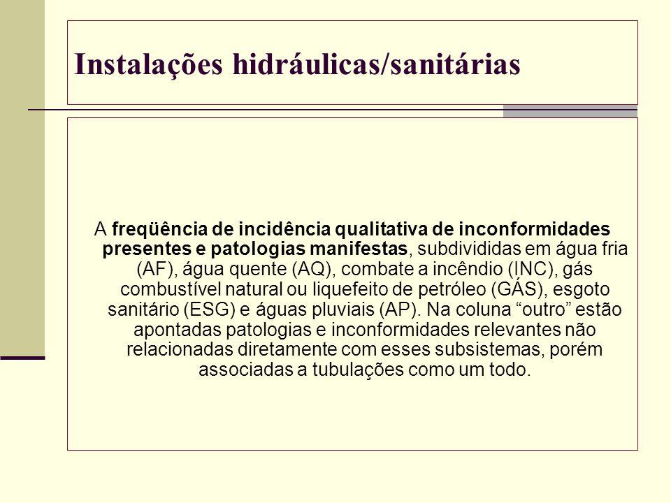 Instalações hidráulicas/sanitárias A freqüência de incidência qualitativa de inconformidades presentes e patologias manifestas, subdivididas em água f