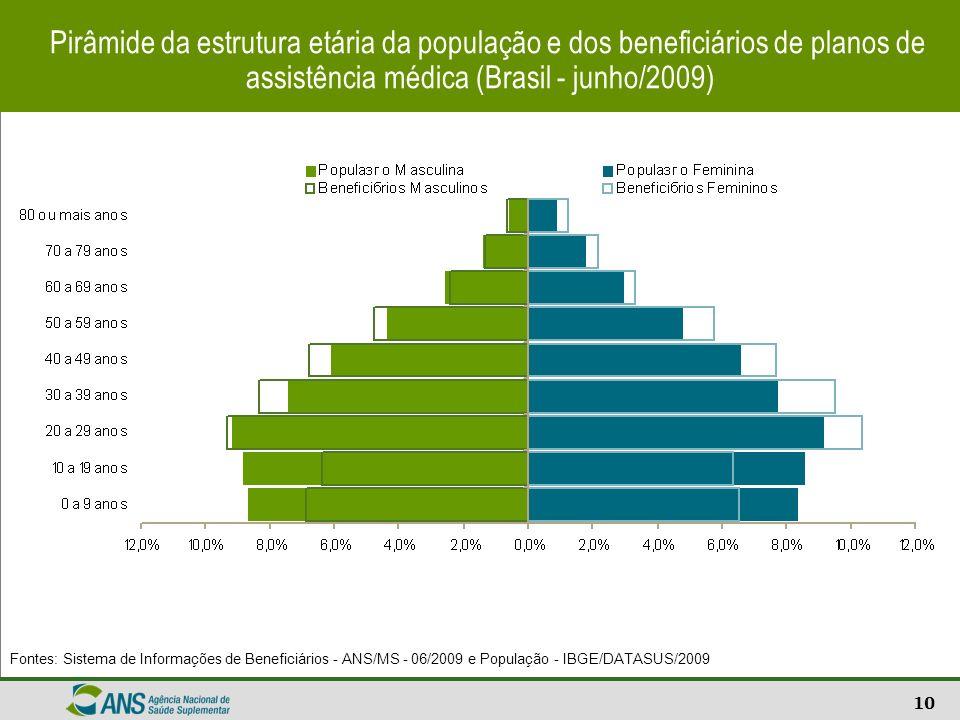 10 Pirâmide da estrutura etária da população e dos beneficiários de planos de assistência médica (Brasil - junho/2009) Fontes: Sistema de Informações